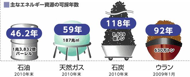 主なエネルギー資源の可採年数