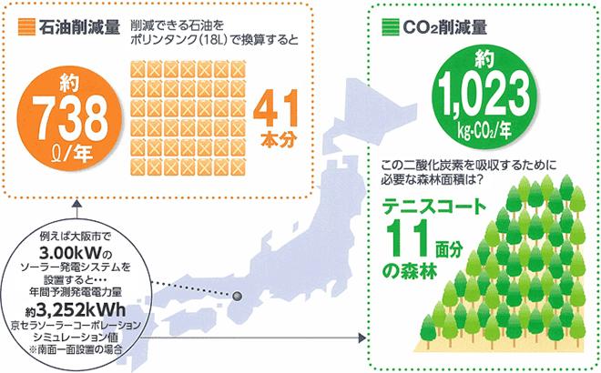環境問題の図